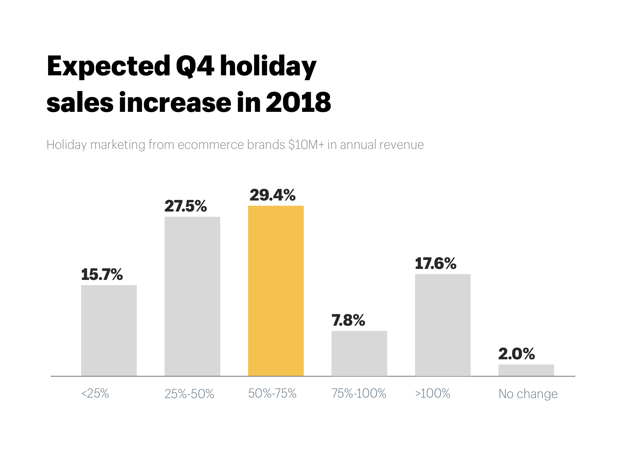 Ecommerce expected Q4 holiday sales increase in 2018