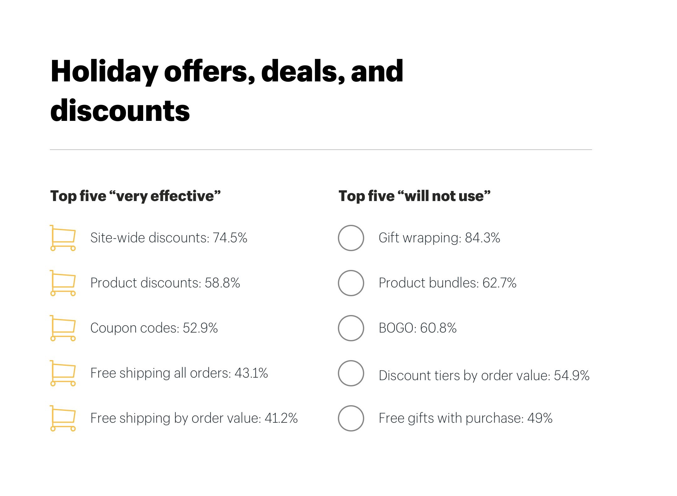 Holiday ecommerce offers, deals, and discounts ranked