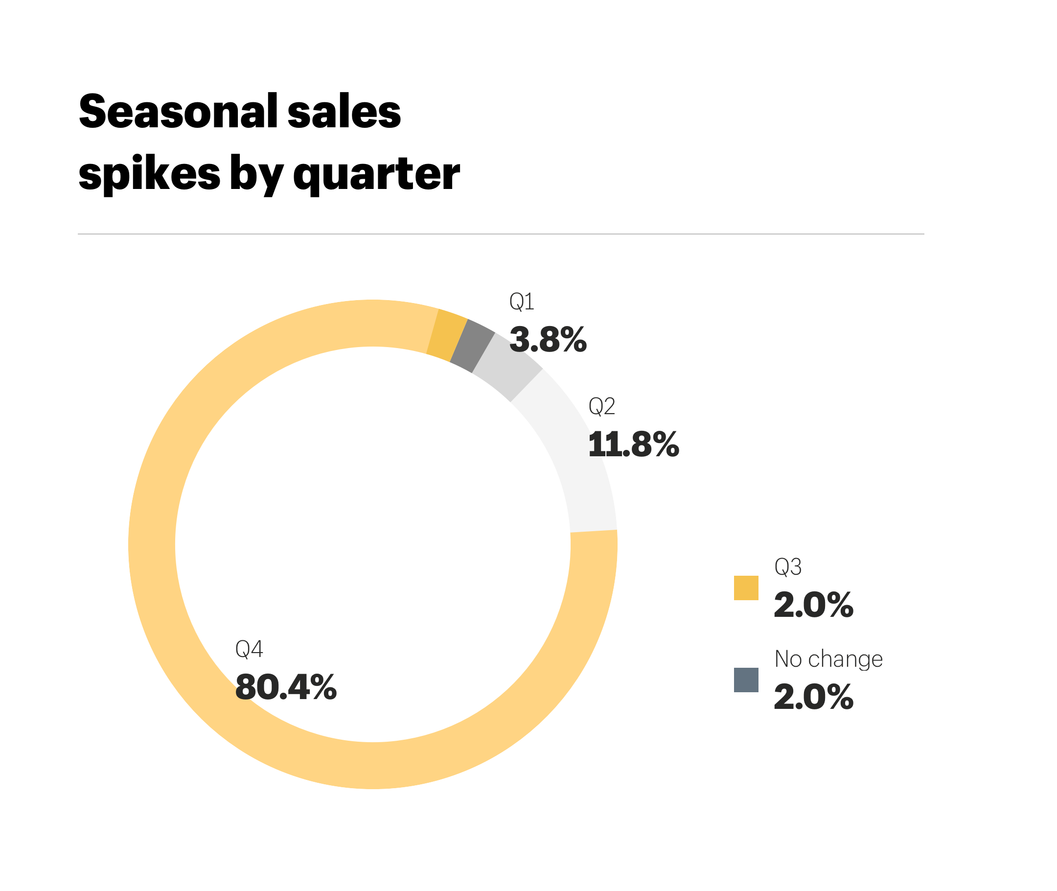 Seasonal sales spikes by quarter