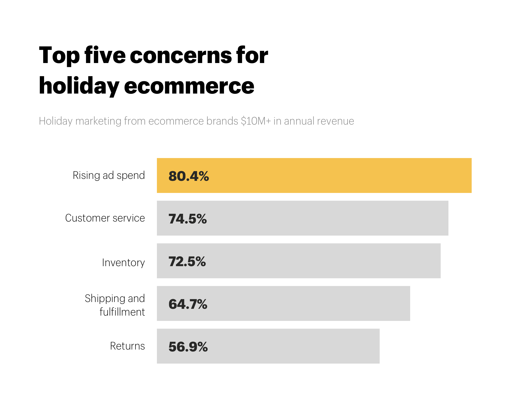 Holiday marketing ecommerce top five concerns for holiday ecommerce