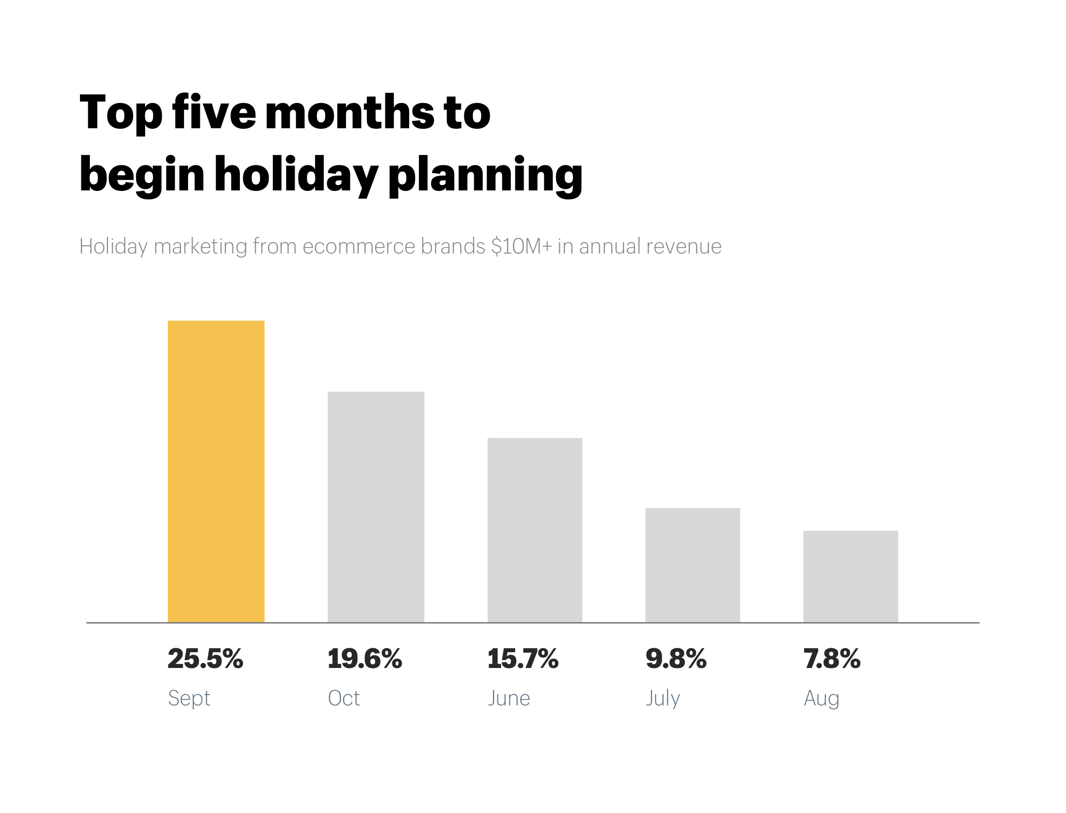 Holiday marketing ecommerce top five months to begin holiday planning