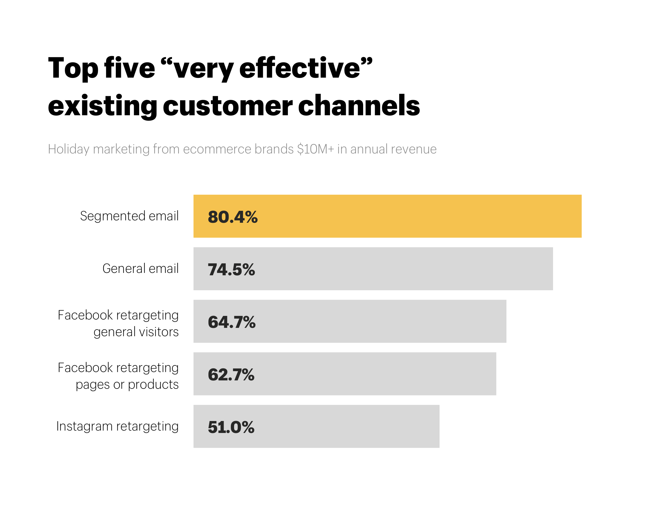 "Top five ""very effective"" existing customer channels"