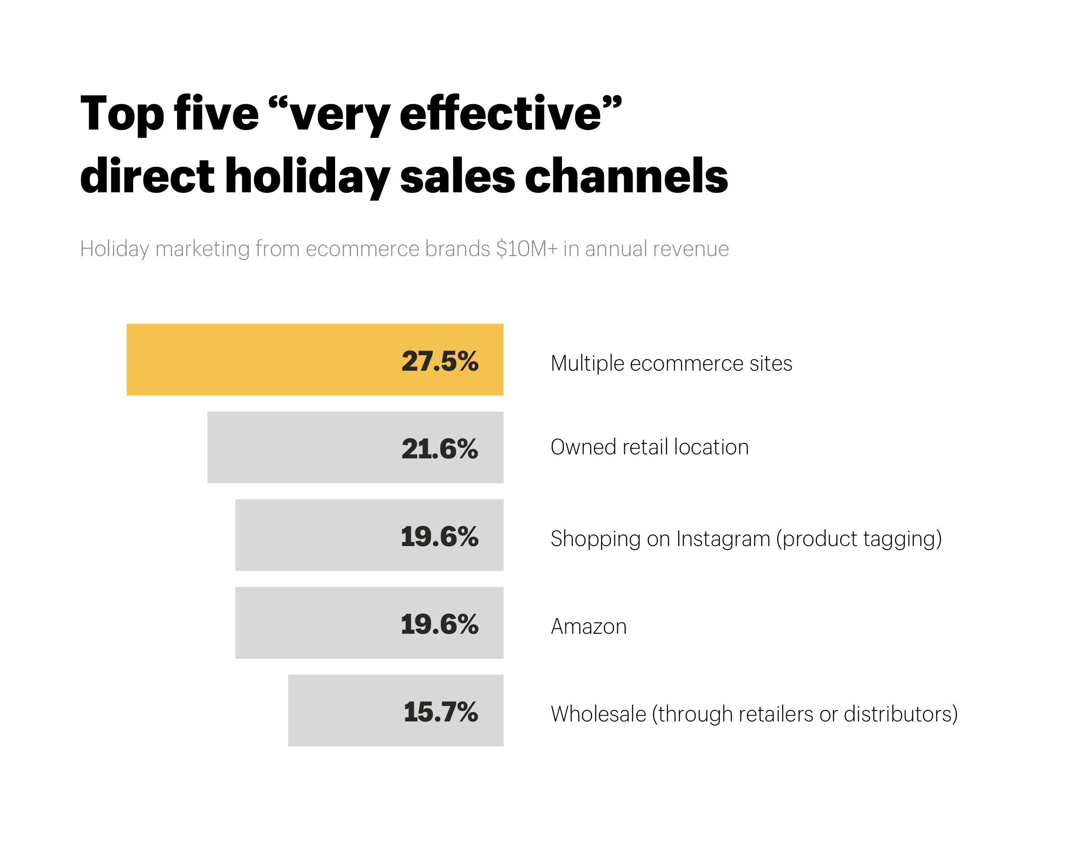 "Top five ""very effective"" holiday sales channels"
