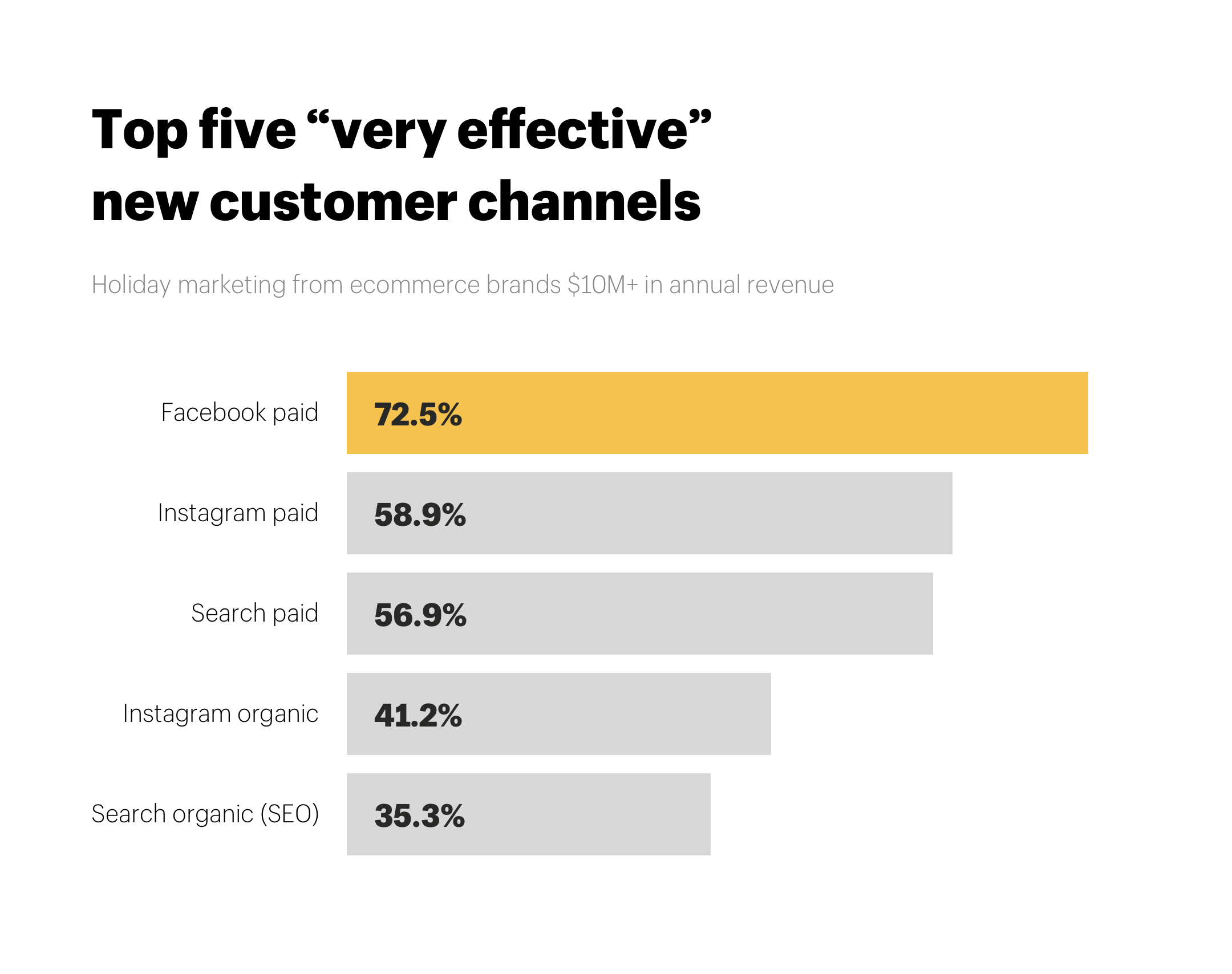 "Holiday marketing ecommerce top five ""very effective"" new customer channels"