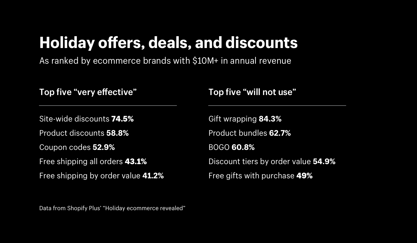 Holiday offers, deals, and discounts ranked by effectiveness