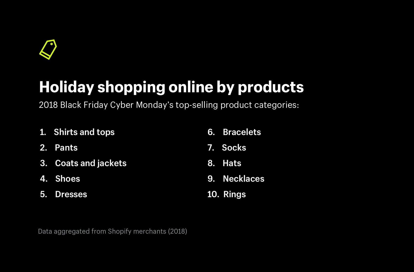 Holiday shopping online by products in 2018
