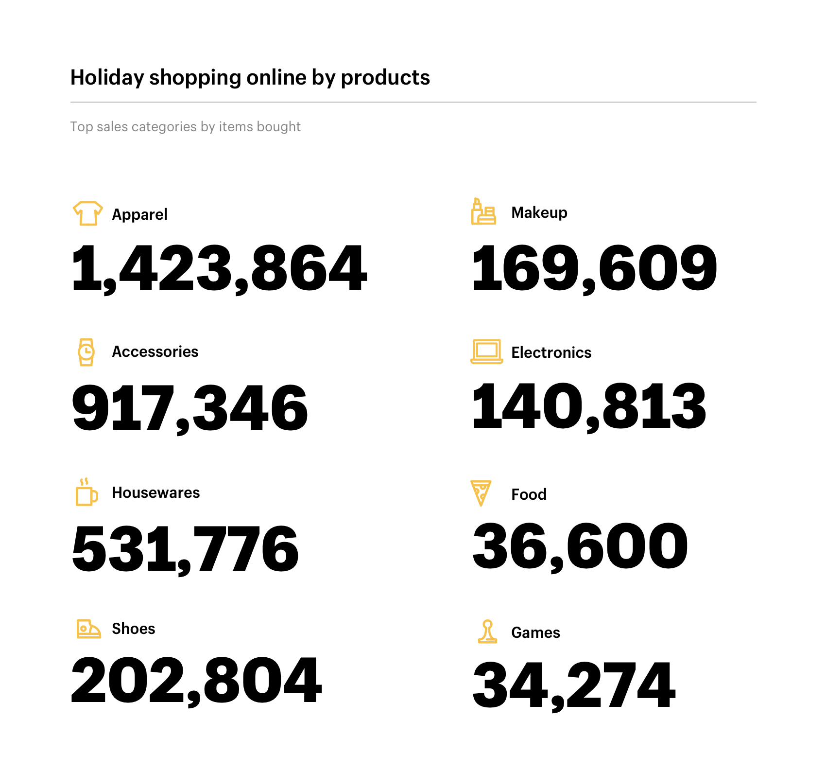 Top products for online holiday shopping trends based on Shopify data