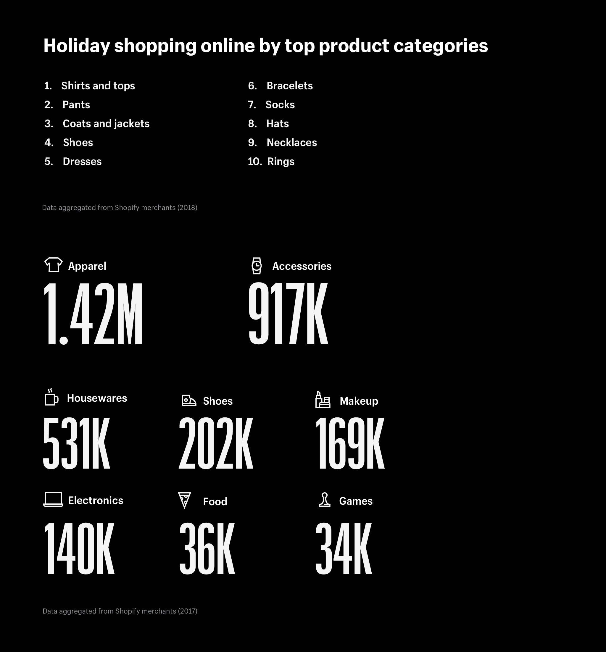 Fashion ecommerce leads the way on Black Friday Cyber Monday