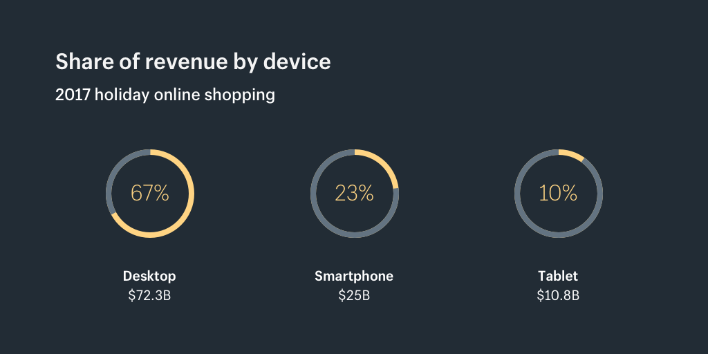 Holiday shopping share of revenue by device