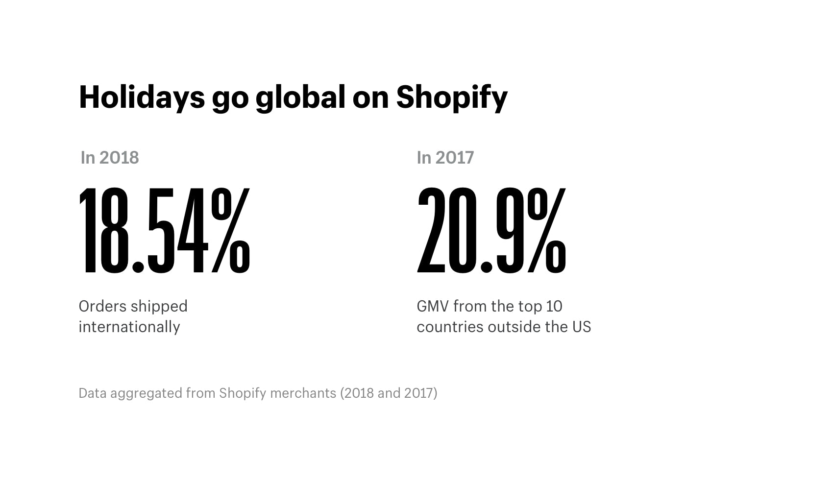 Holiday shopping goes global on Shopify