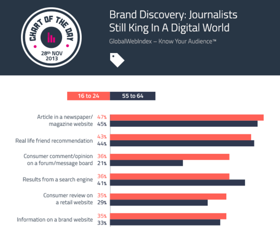 How People Discover New Brands