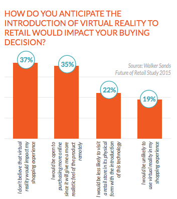 How will virtual reality impact your buying decision?