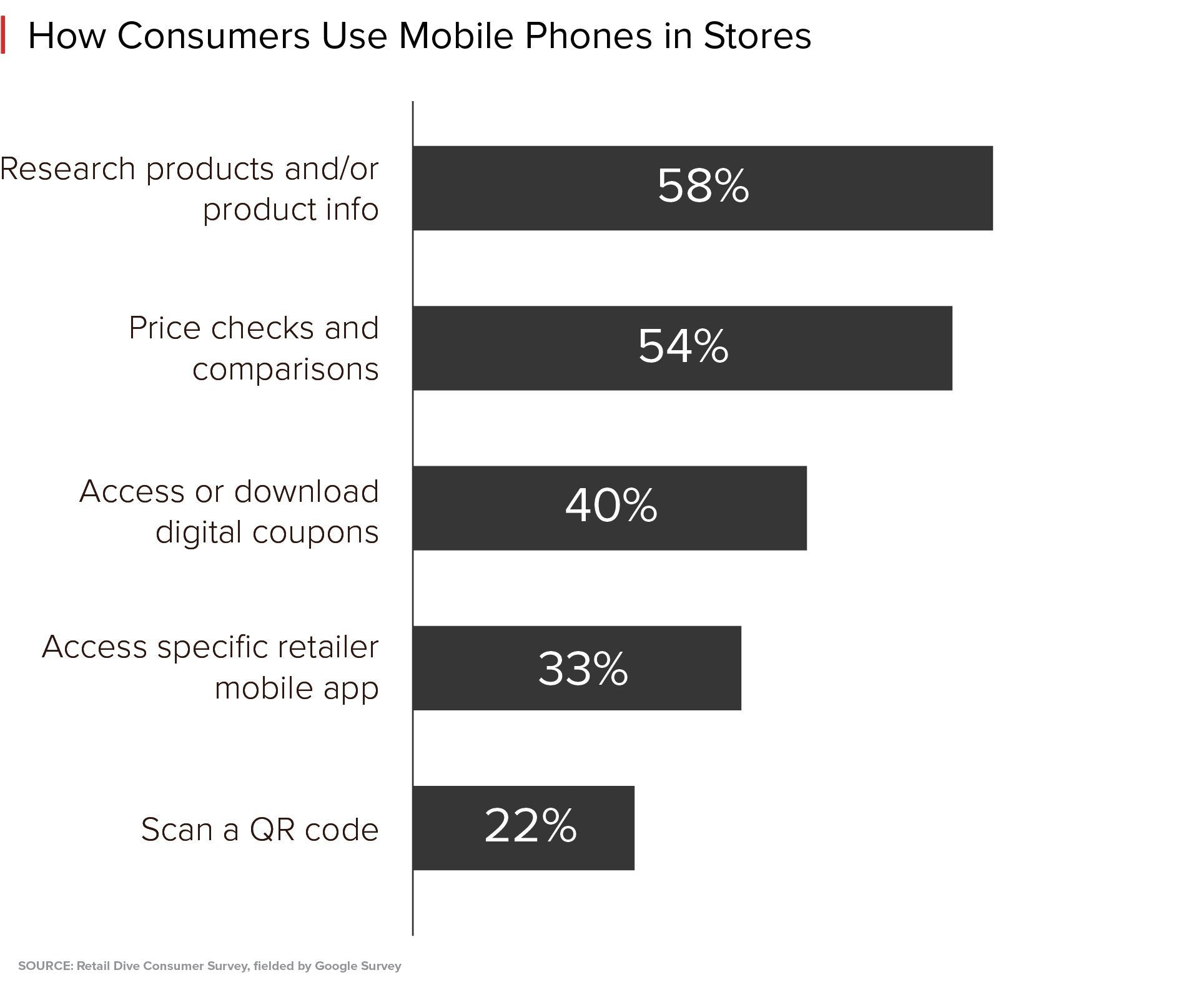 How shoppers use their phones in-store