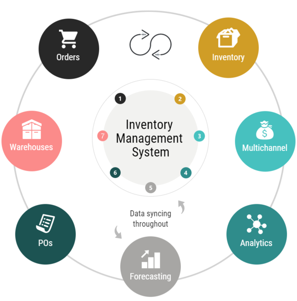 Stock management through an inventory management system