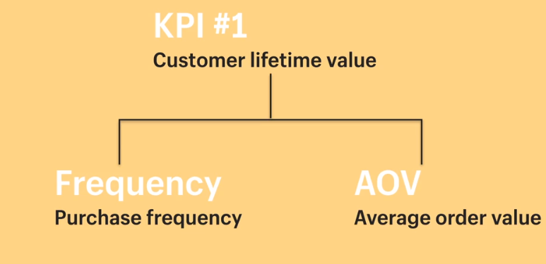 kpi frequency aov