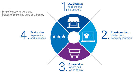 Circular consumer path to purchase customer experience