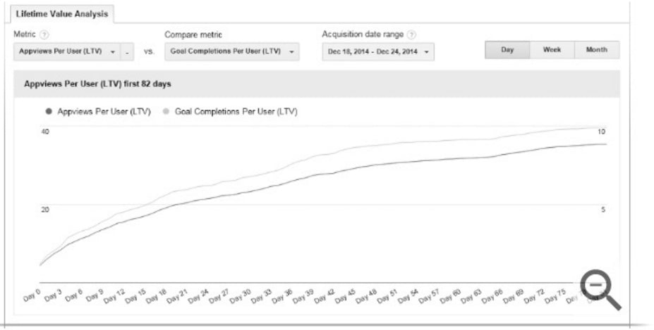 Long-term Google Analytics Report