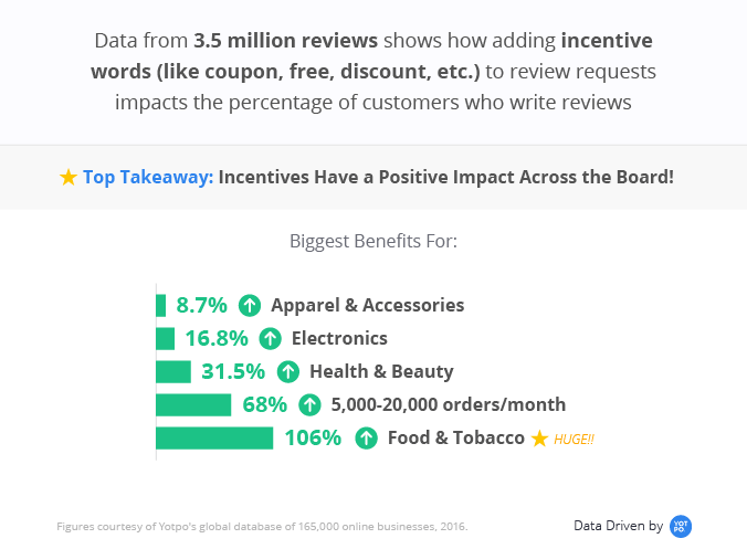 Incentive keywords have the biggest impact on collecting user-generated content and customer reviews