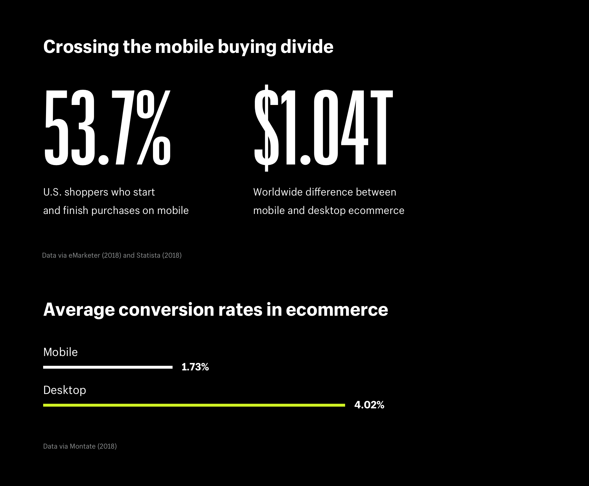 Mobile ecommerce is (almost) the new normal