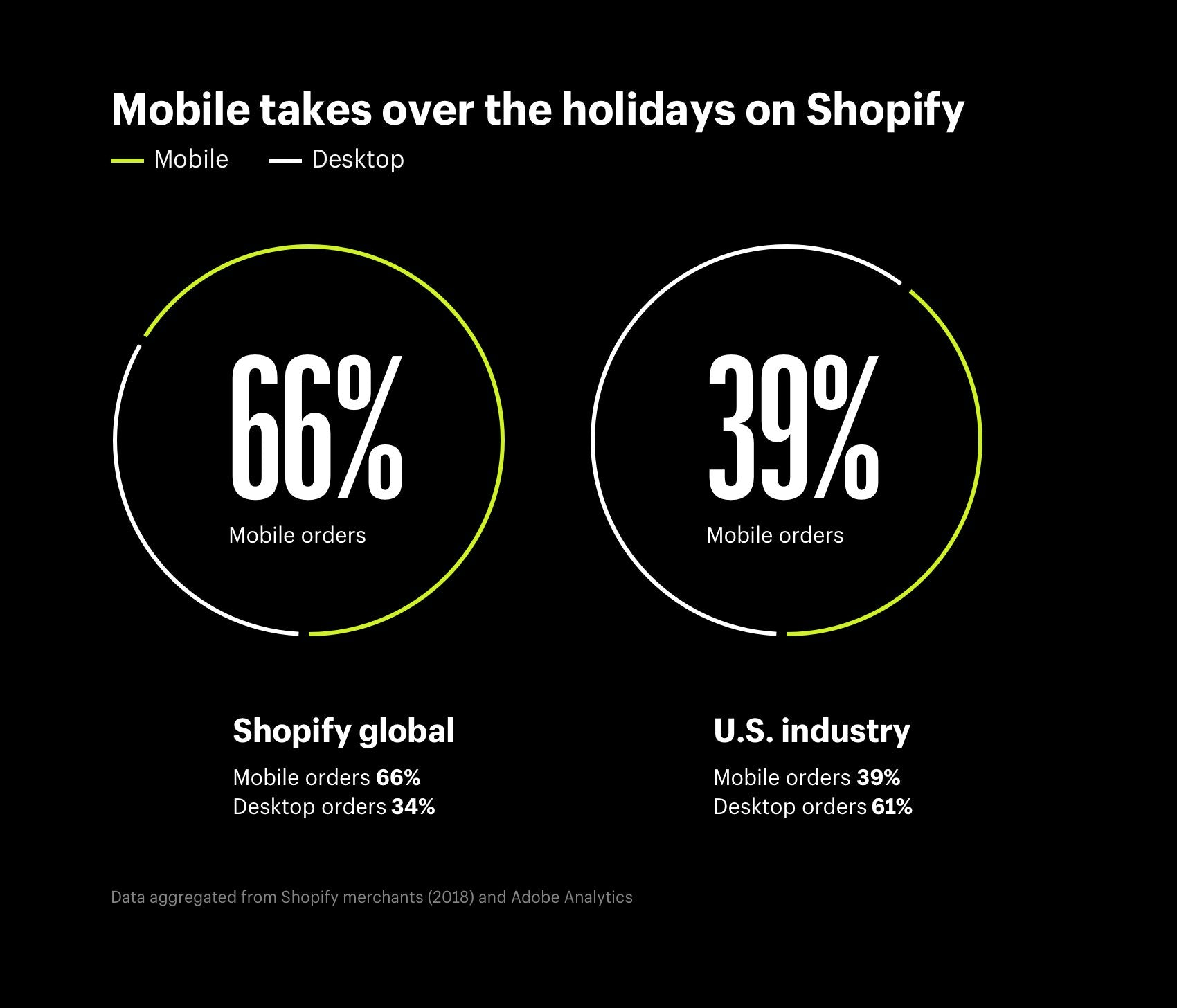 Mobile takes over the holidays on Shopify - On Shopify global, 66% of orders were placed on mobile and 34% on desktop. In the U.S. industry, only 39% of orders were placed on mobile, and 61% on desktop.