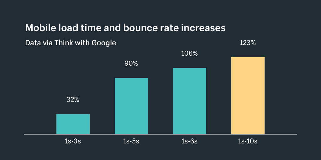 Mobile load time and bounce rate increases