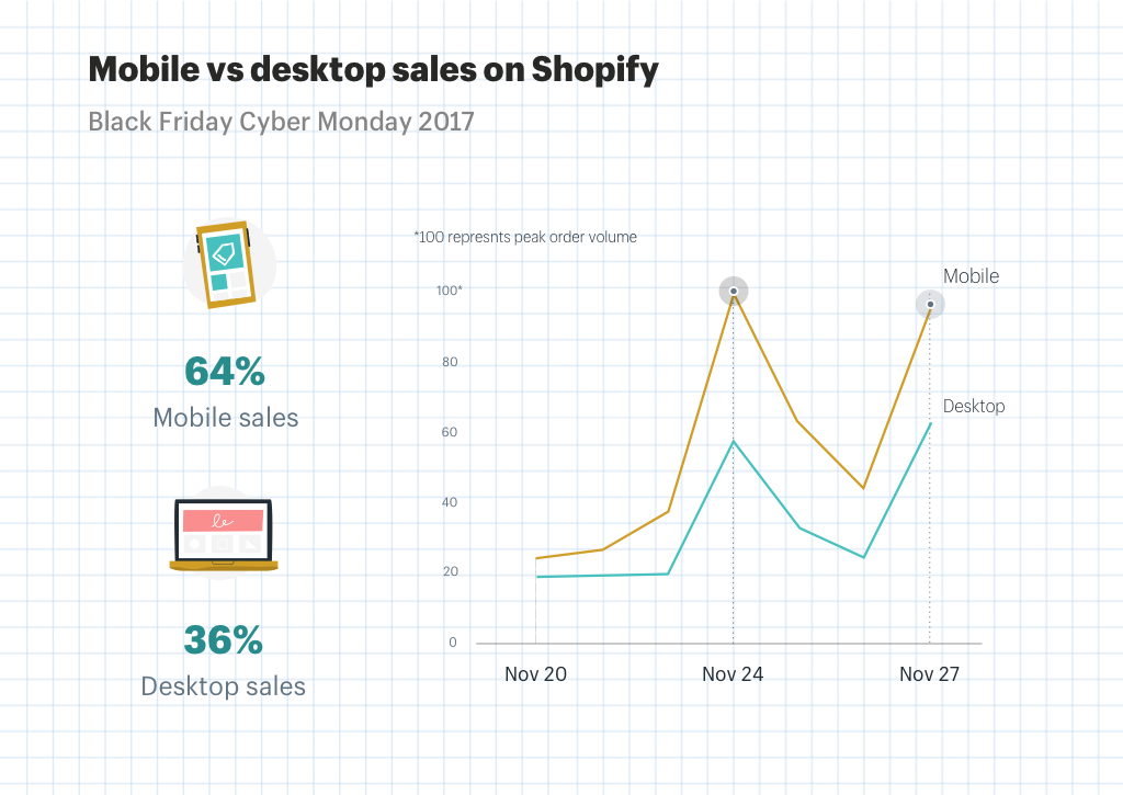 Mobile vs desktop sales on Shopify Black Friday Cyber Monday