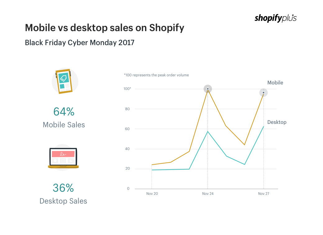 Mobile commerce vs desktop on Shopify during BFCM 2017
