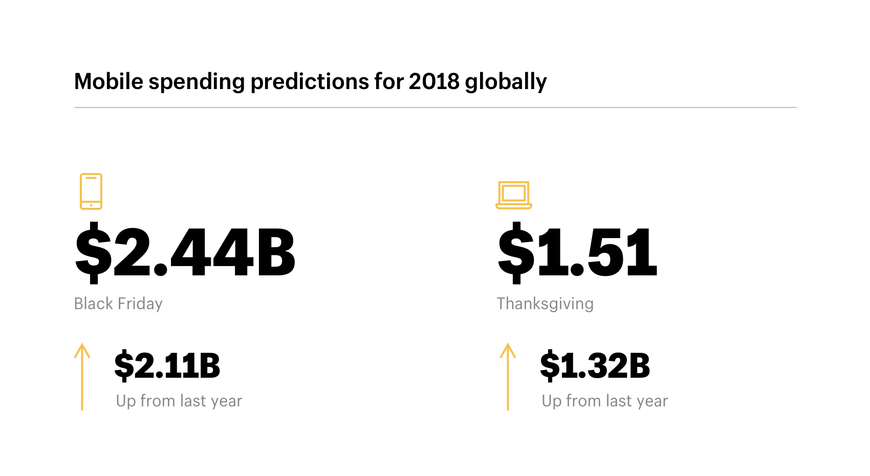 Mobile spending predictions for 2018 over the holidays