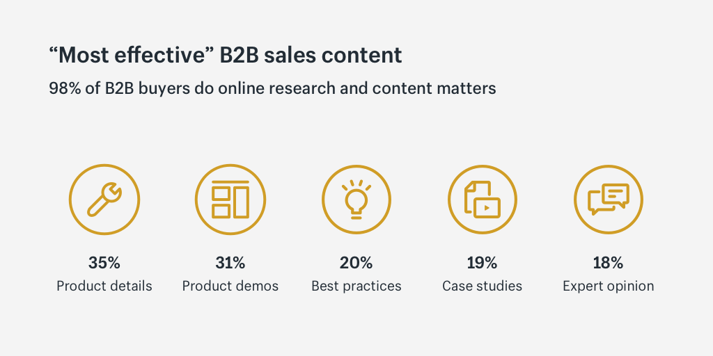 Most effective B2B ecommerce sales content