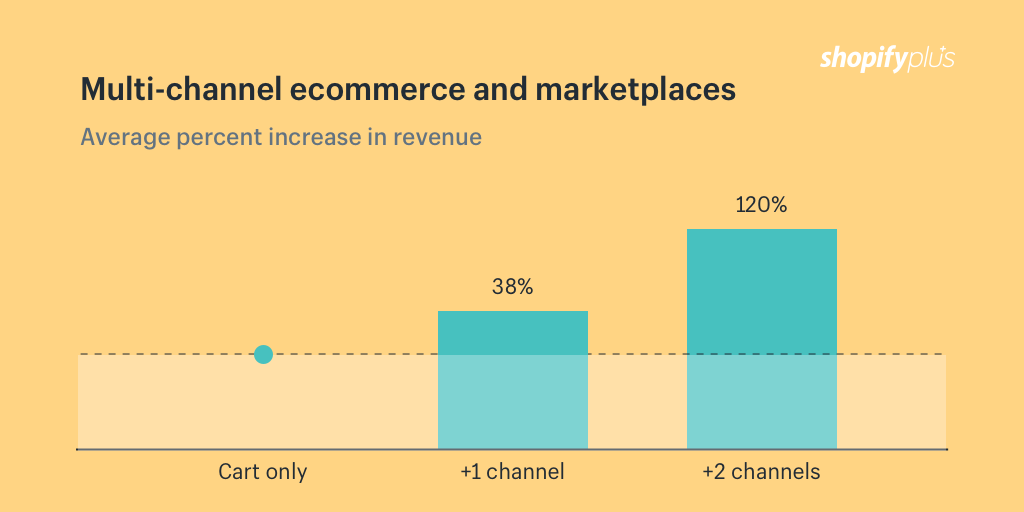 Multi-channel ecommerce and marketplaces like eBay and Amazon