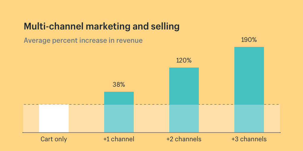 Multi-channel marketing in ecommerce: Average increase in revenue