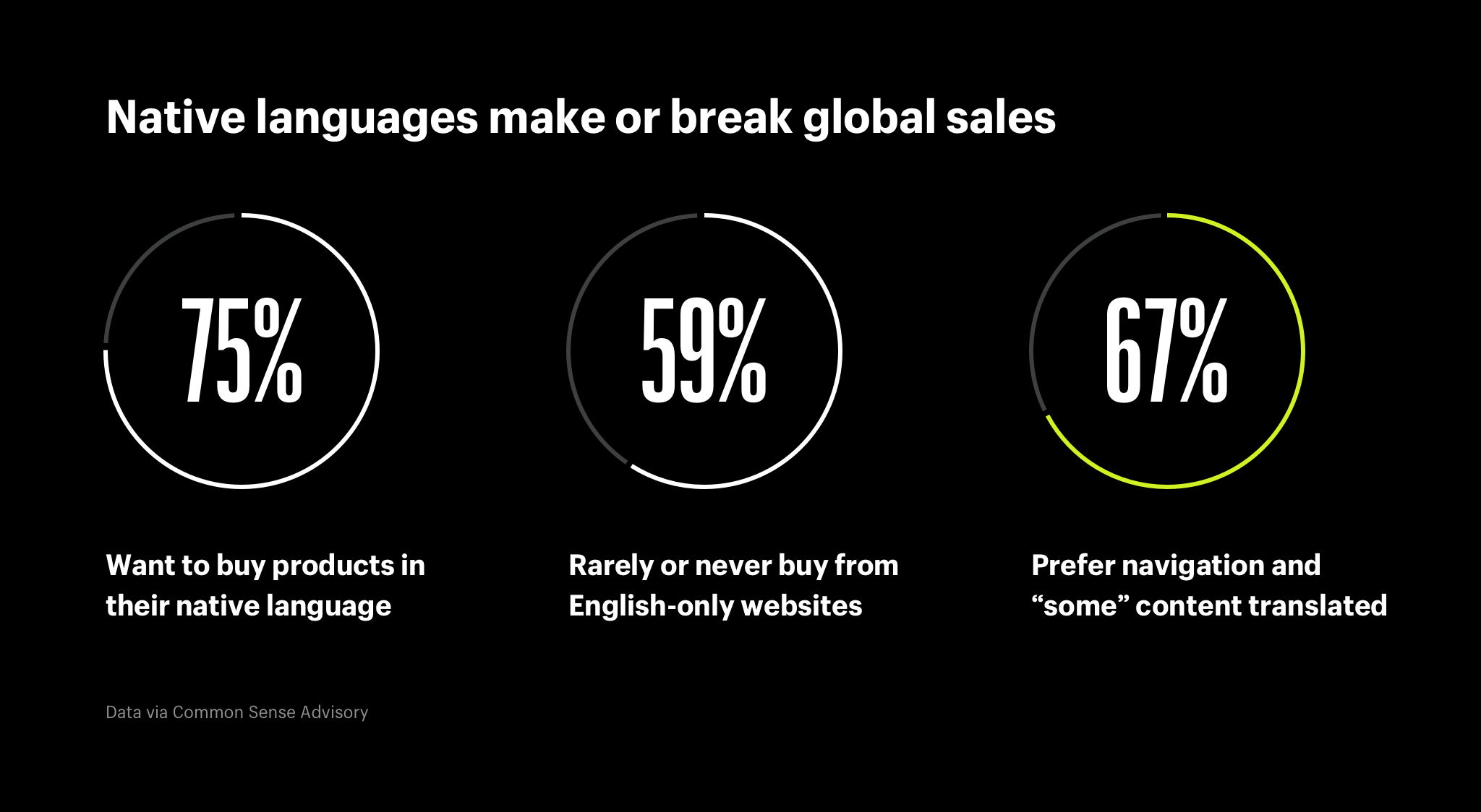 Native languages make or break global sales