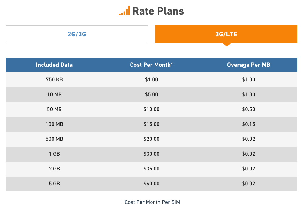 Neo rate plans
