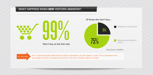 99% of Cart Abandoners Don't Purchase on Their First Visit