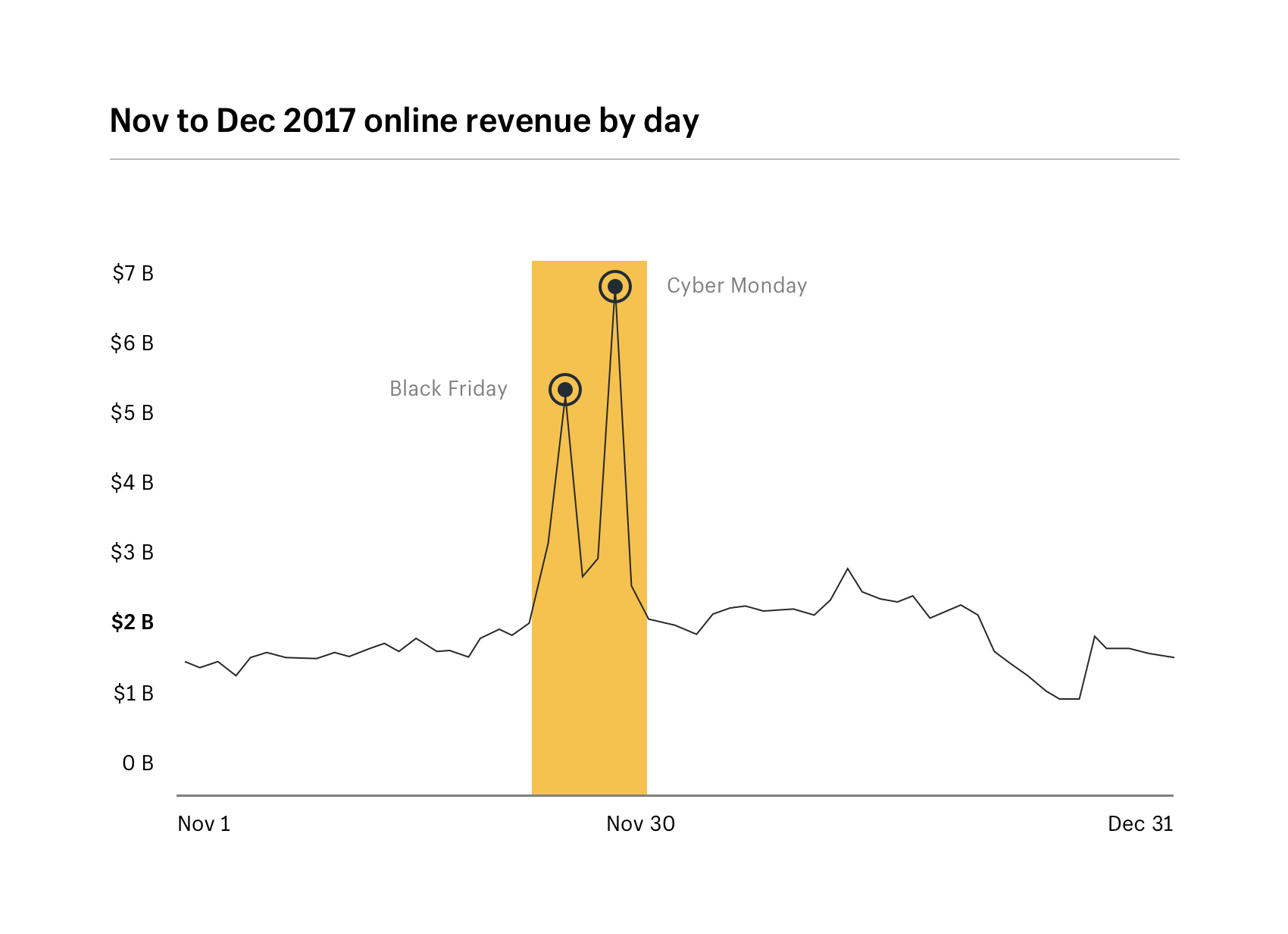 Holiday online revenue by day: Nov to Dec 2017