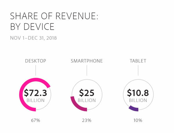 Share of online shopping revenue by device