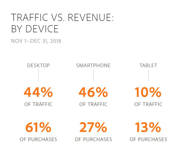 Traffic vs revenue by device over Black Friday, Cyber Monday 2017