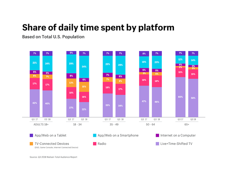 Share of daily time spent by platform based on total U.S> population (live+time-shifted TV highest among all age groups)