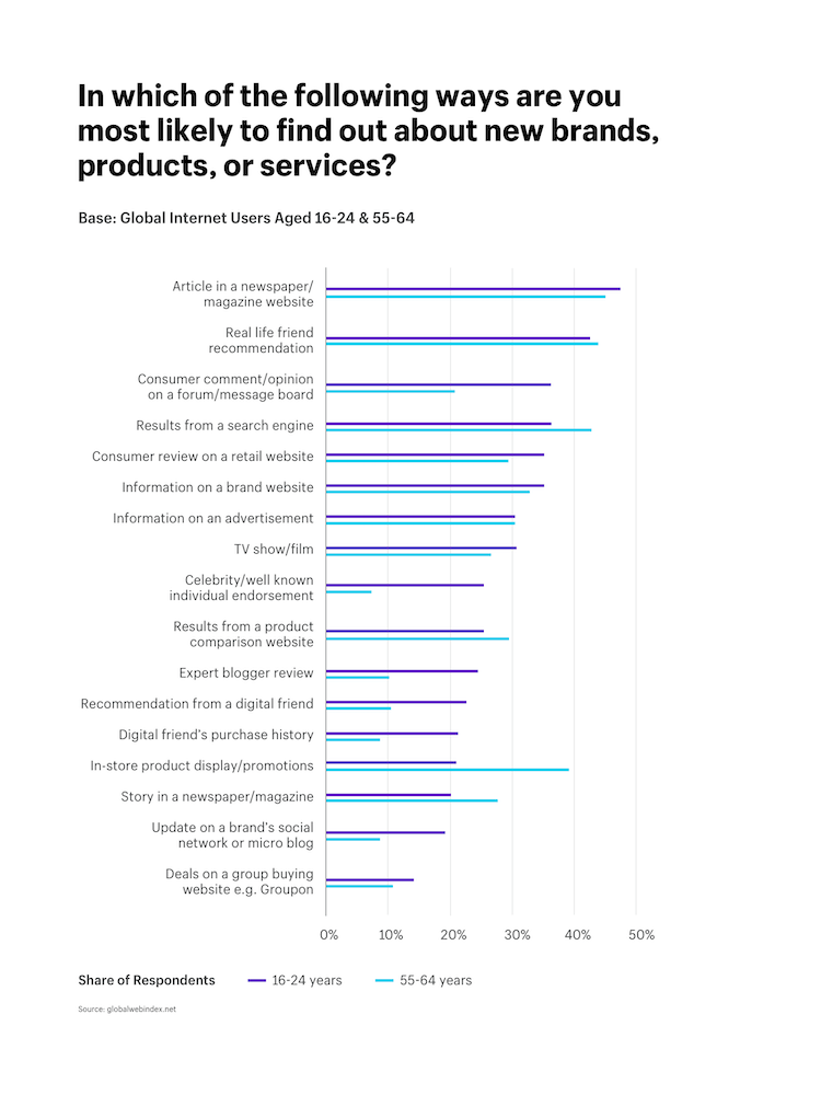 In which of the following ways are you most likely to find out about new brands, products, or services? Article in a newspaper/magazine website (nearly 50%)