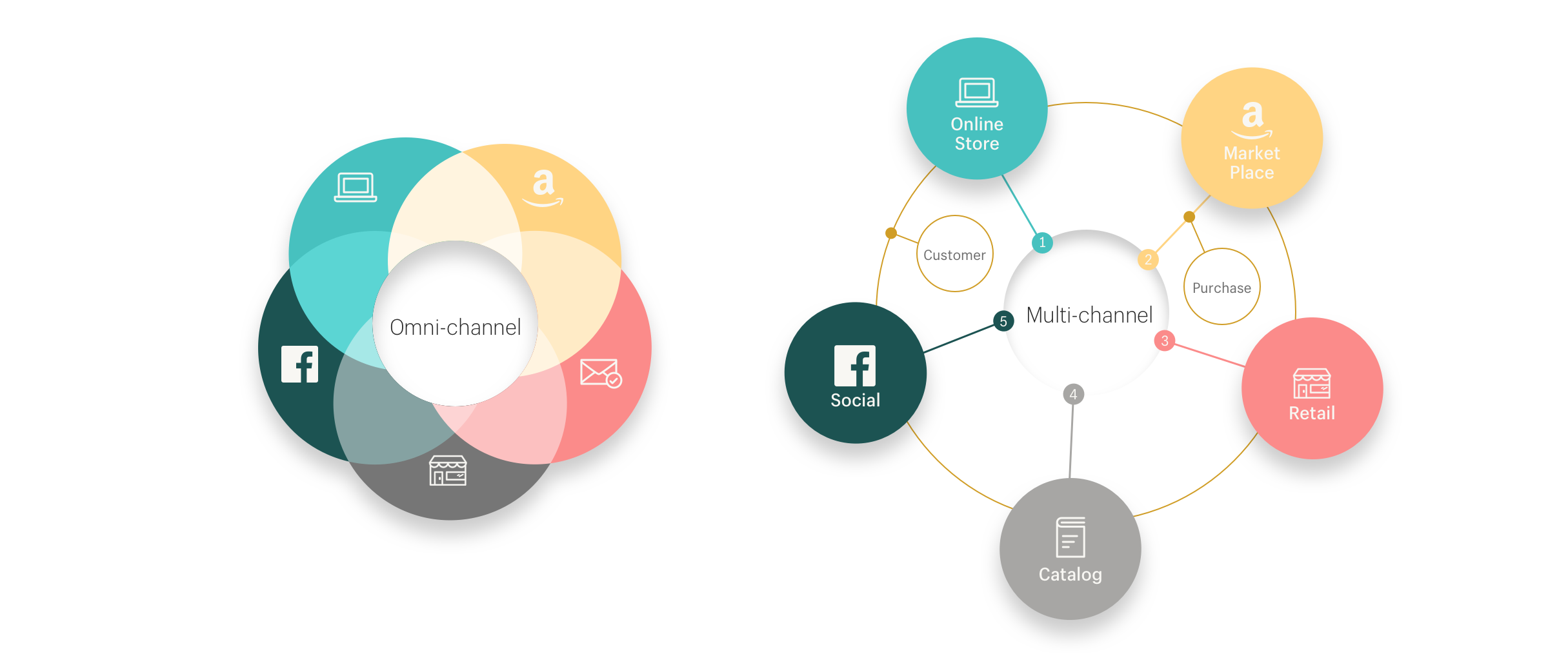 Omni-channel versus multi-channel overview
