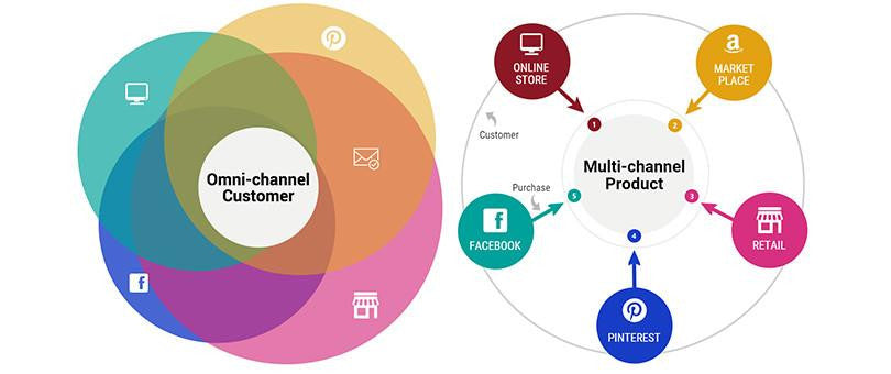 Omni-channel vs Multi-channel