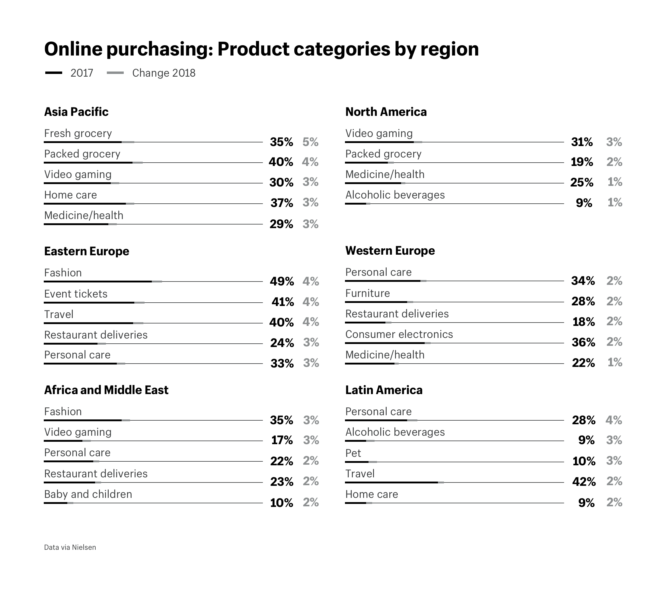 Online purchasing: Product categories by region
