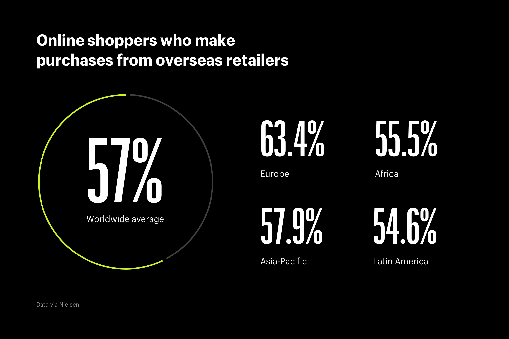 Online shoppers who make purchases from overseas retailers