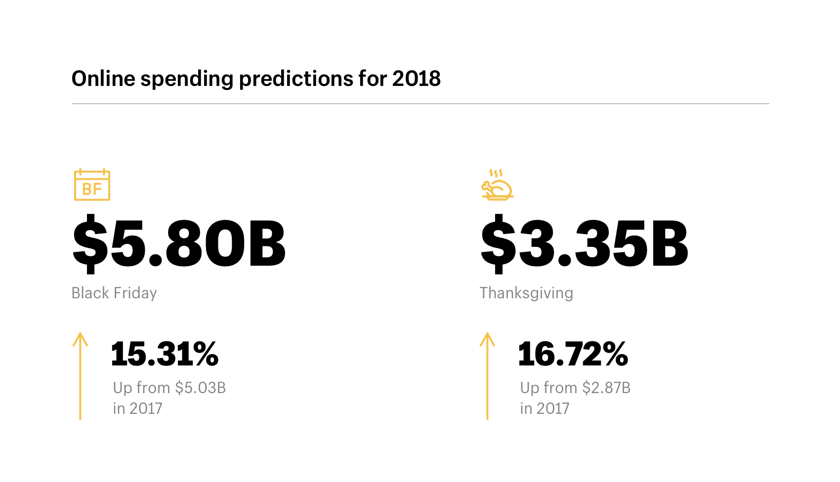 Online holiday spending predictions for 2018
