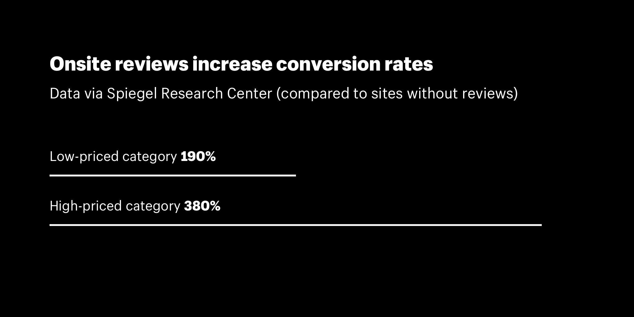 Onsite reviews increase conversion rates