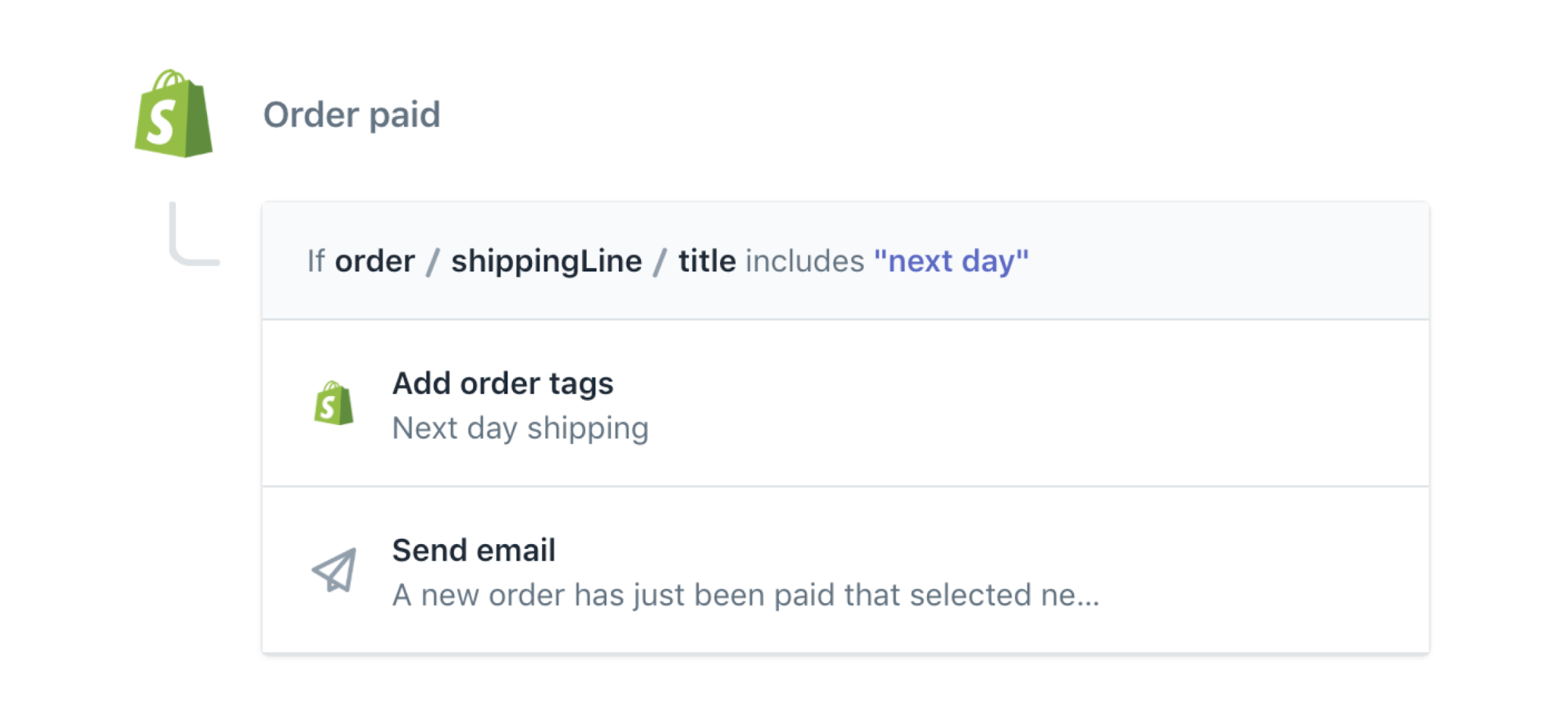 Expedited order ecommerce automation template to email logistics team