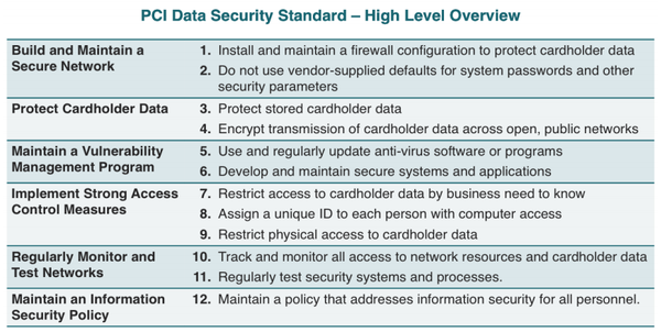 PCI Data Security Standard - high level overview