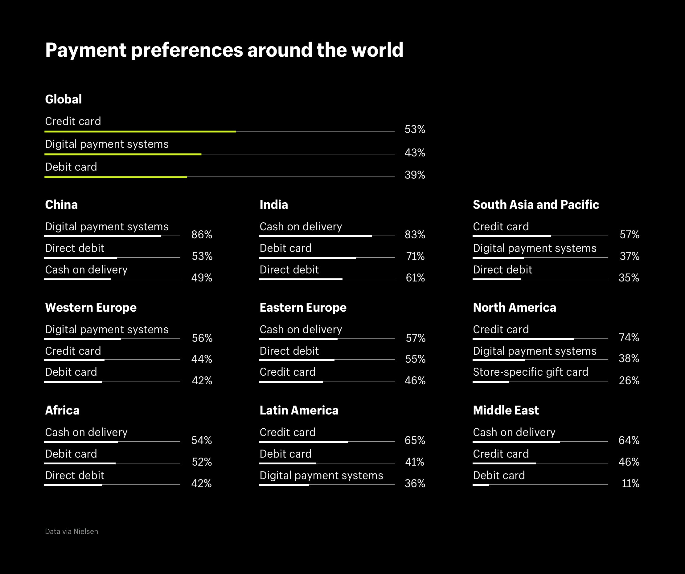 Payment preferences around the world