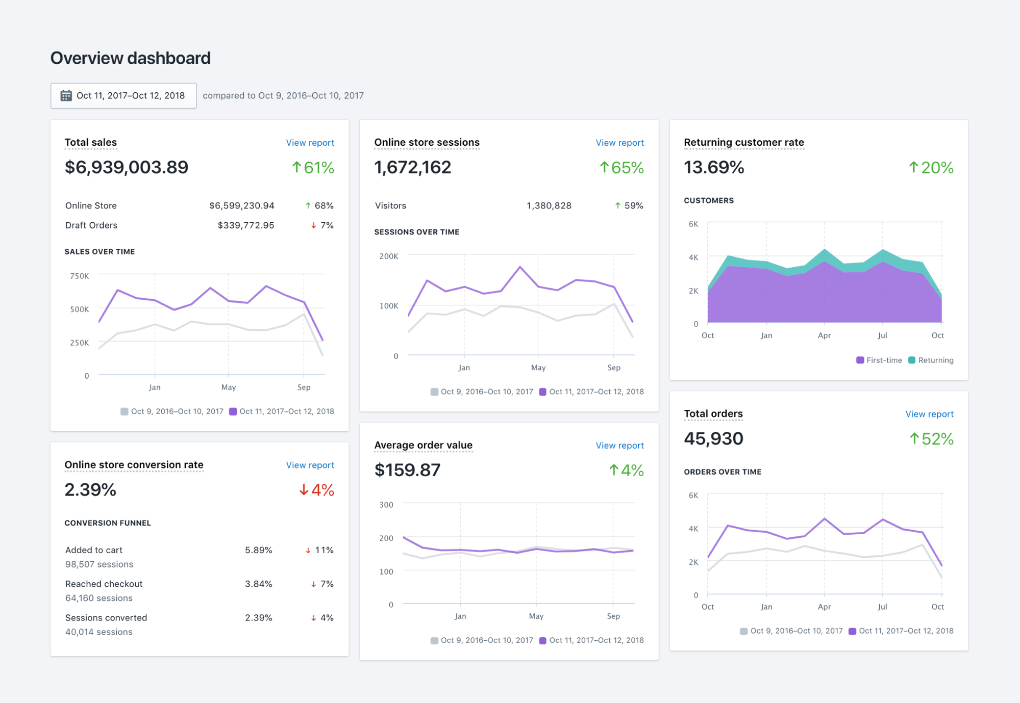 Shopify Plus Analytics Overview Dashboard