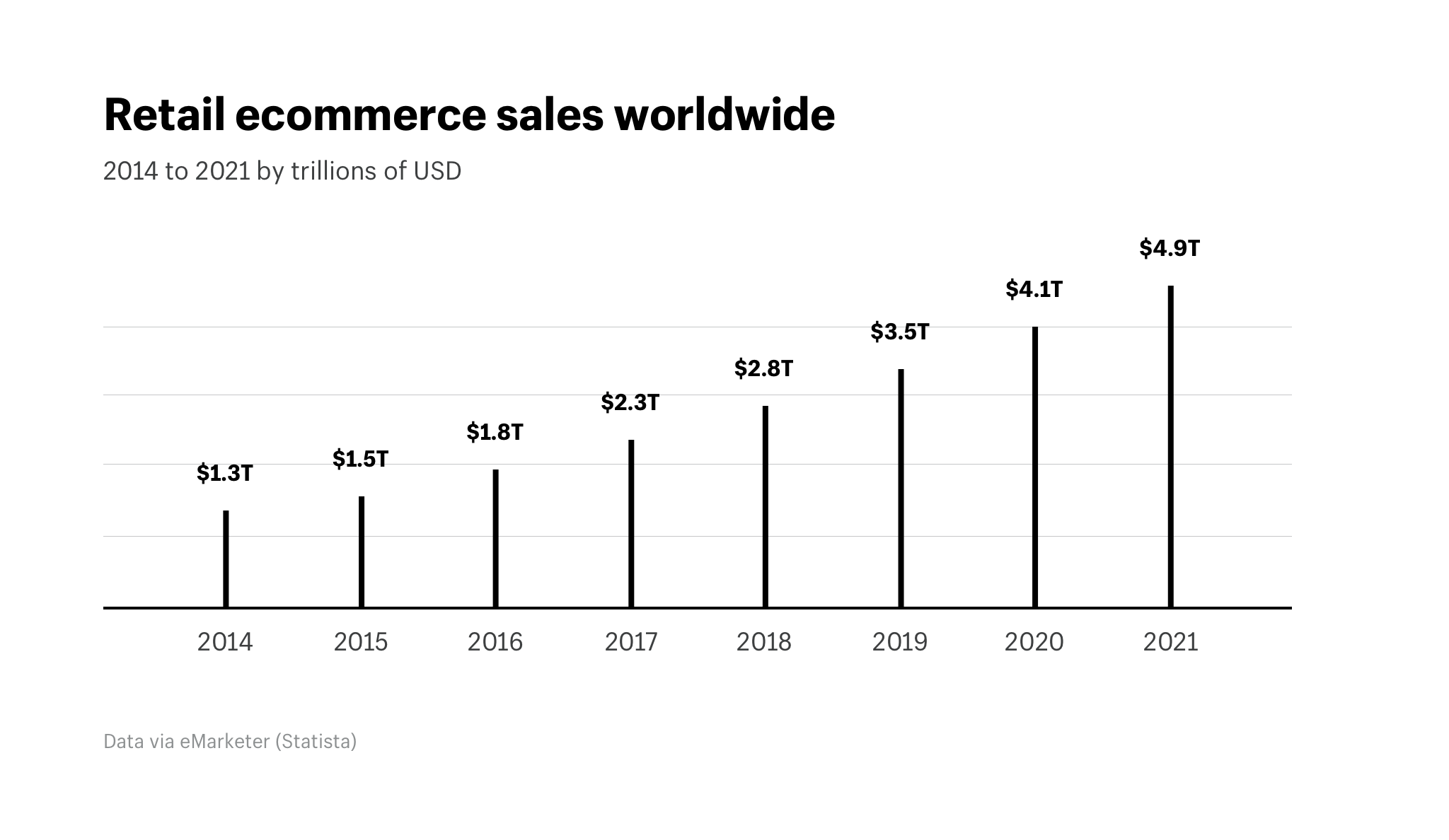 Global ecommerce market size: Retail ecommerce sales worldwide